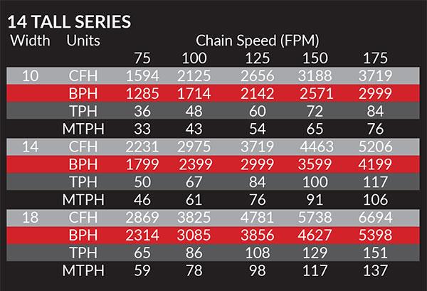 14 Tall Series Bulk Flow RNC-CO Conveyor