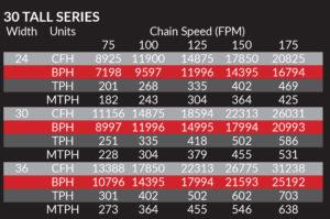 30 Tall Series Bulk Flow RNC-CO Conveyor