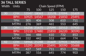 36 Tall Series Bulk Flow RNC-CO Conveyor